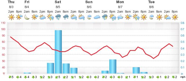 Weather Forecast Zagreb Forecabiz