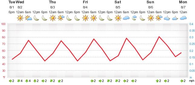 Погода в тынде днем